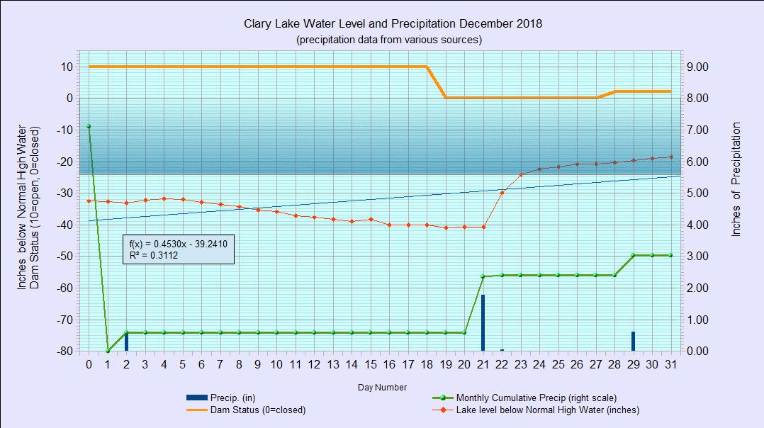 12 waterlevelchart_December2018