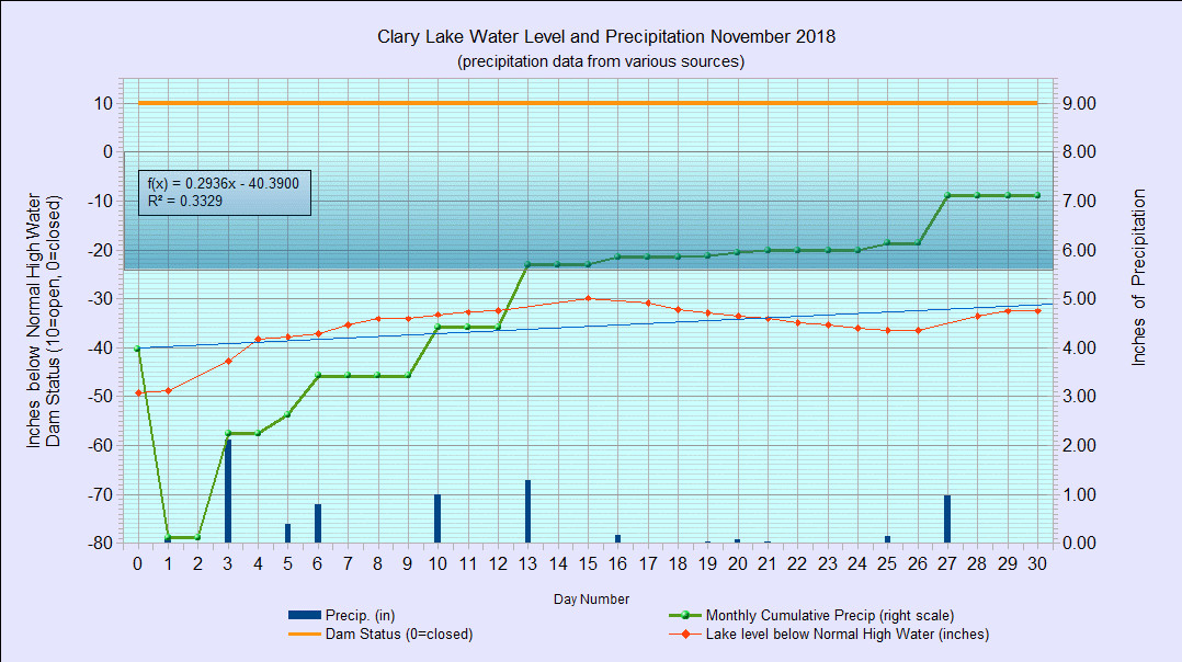 11 waterlevelchart_November2018