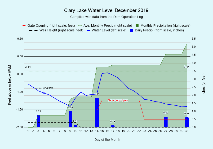 12 Clary-Lake-Water-Level-December-2019
