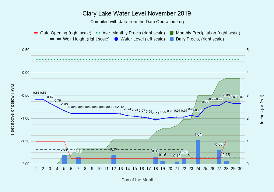 11 Clary-Lake-Water-Level-November-2019