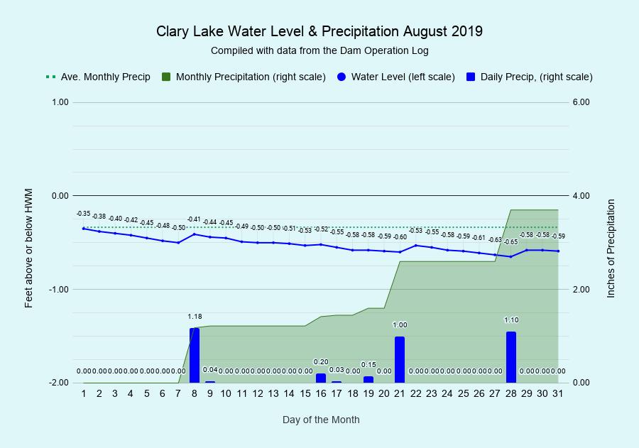 8 Clary-Lake-Water-Level-Precipitation-August-2019