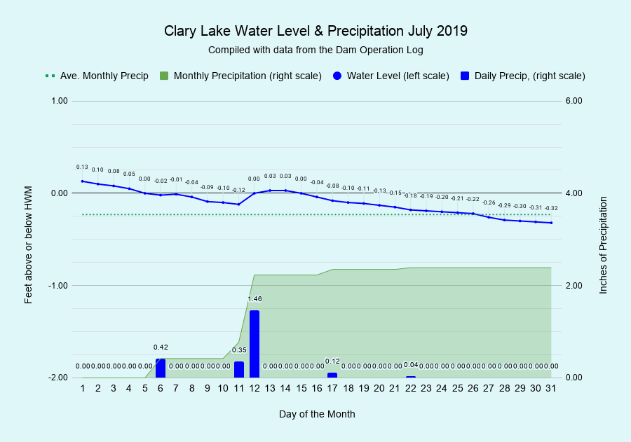 6 Clary-Lake-Water-Level-Precipitation-July-2019