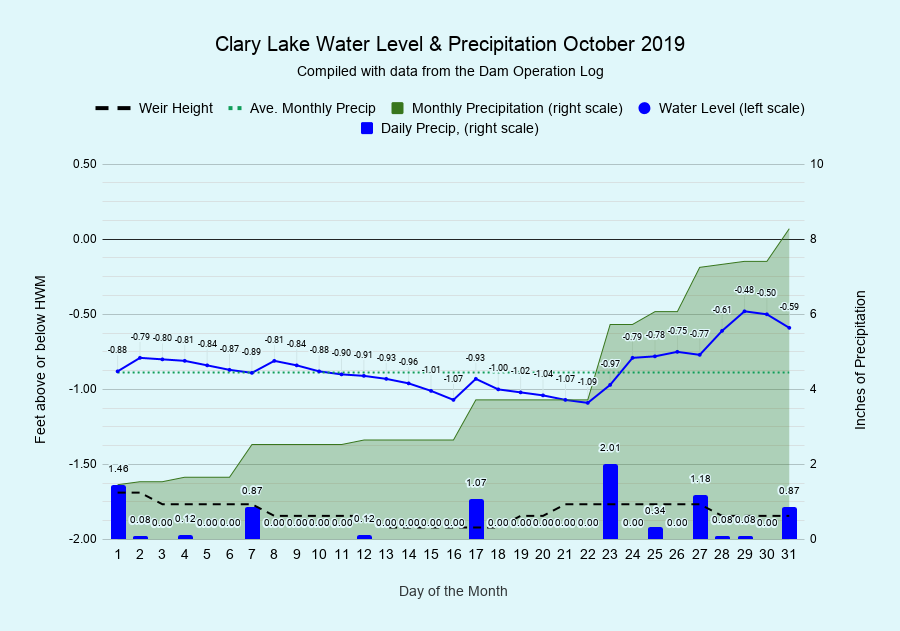October 2019 Water Level Chart Archived | Clary Lake ...