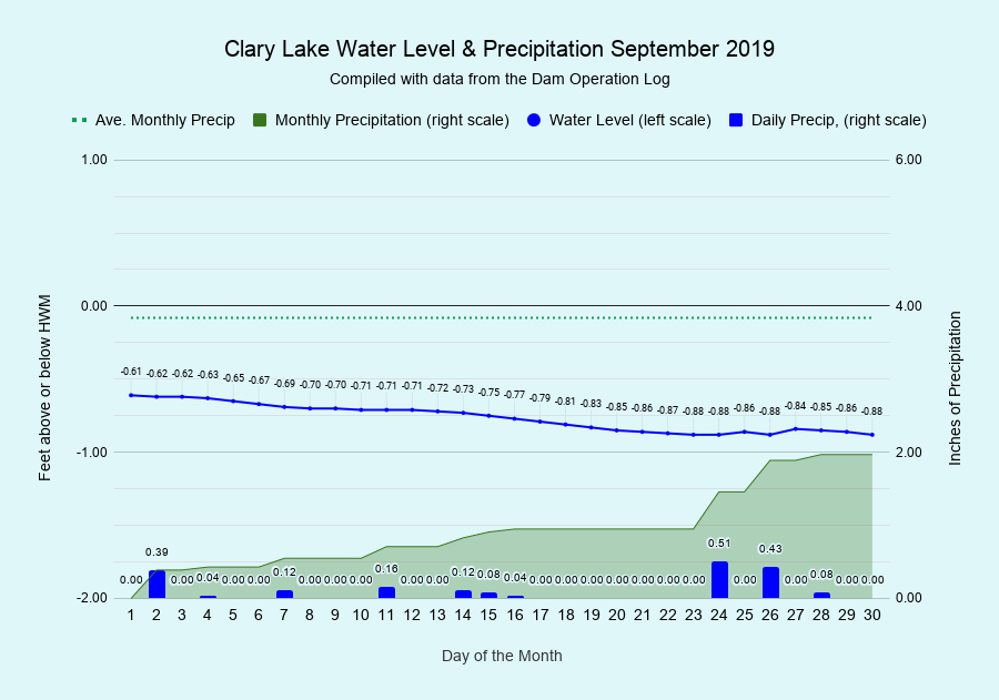 9 Clary-Lake-Water-Level-Precipitation-September-2019
