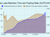 Clary-Lake-Retention-Time-and-Flushing-Rate-OUTFLOWS