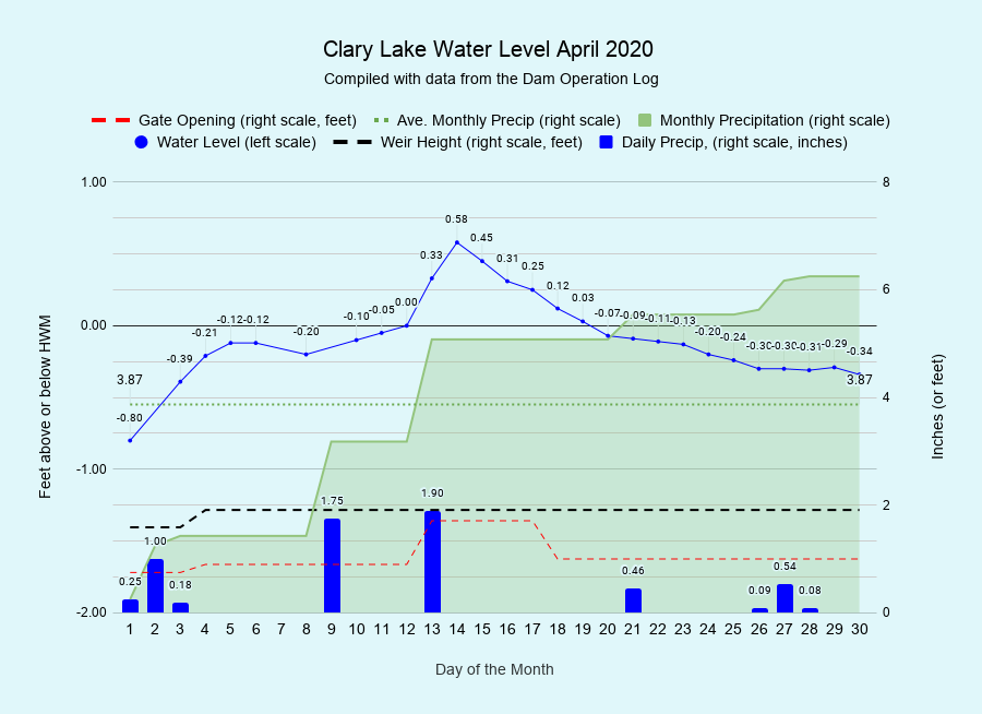 4 Clary-Lake-Water-Level-April-2020