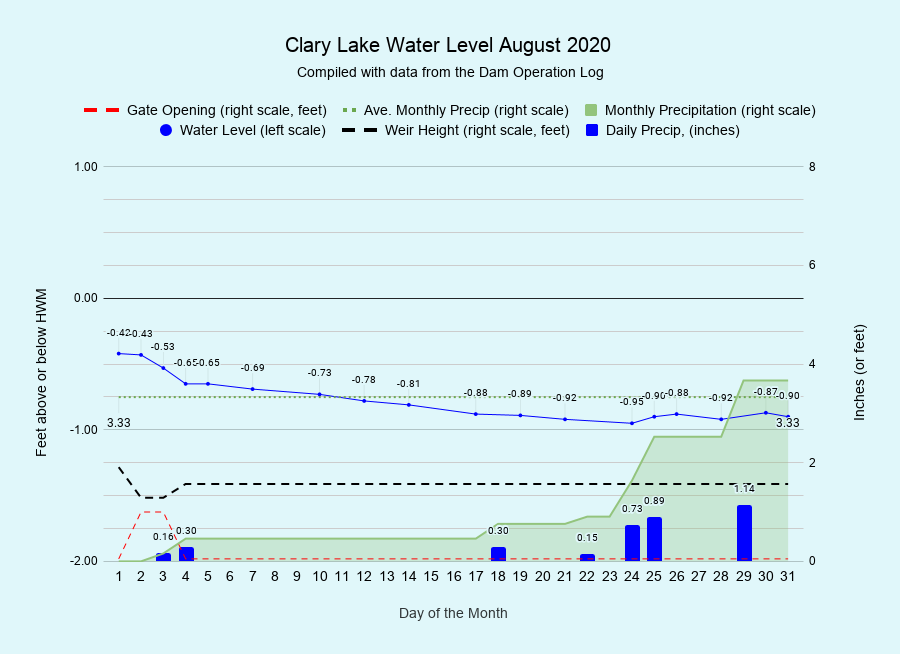 8 Clary-Lake-Water-Level-August-2020