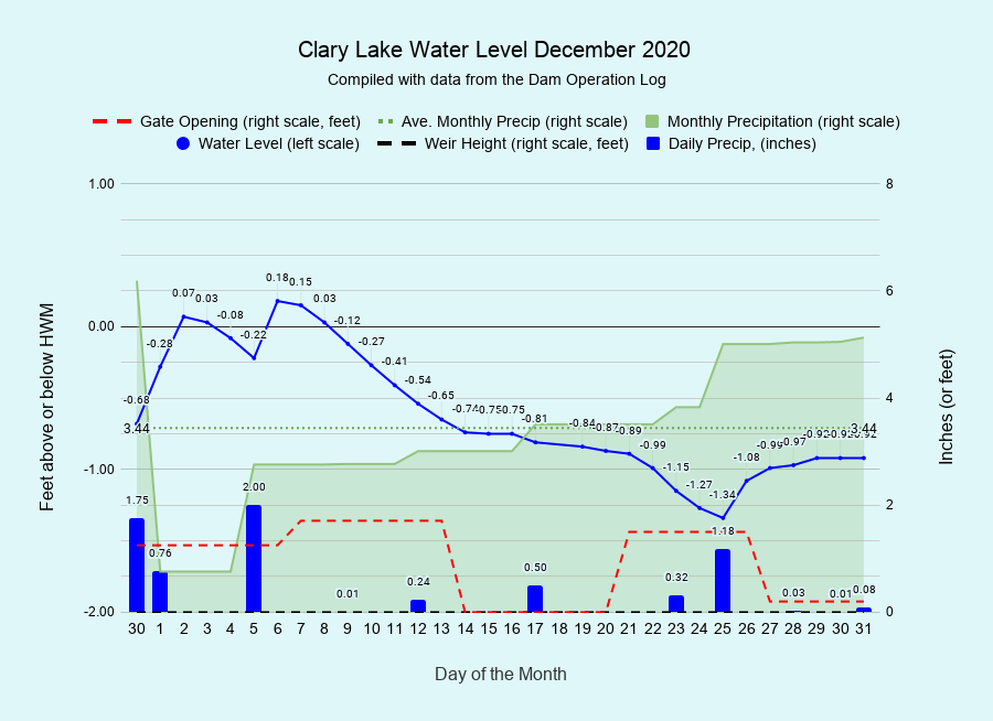 12 Clary-Lake-Water-Level-December-2020