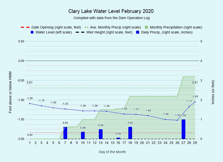 2 Clary-Lake-Water-Level-February-2020