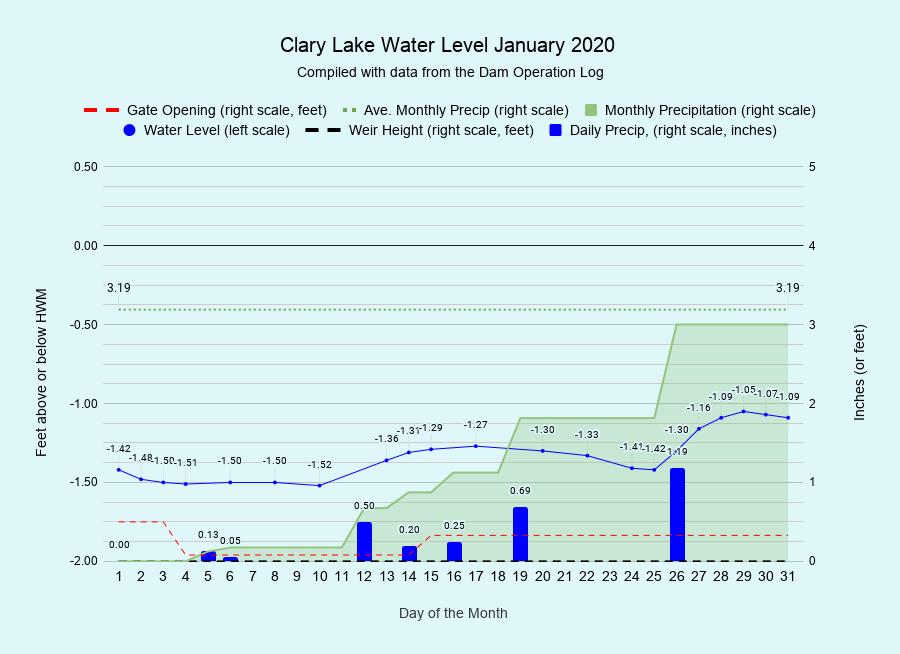 1 Clary-Lake-Water-Level-January-2020