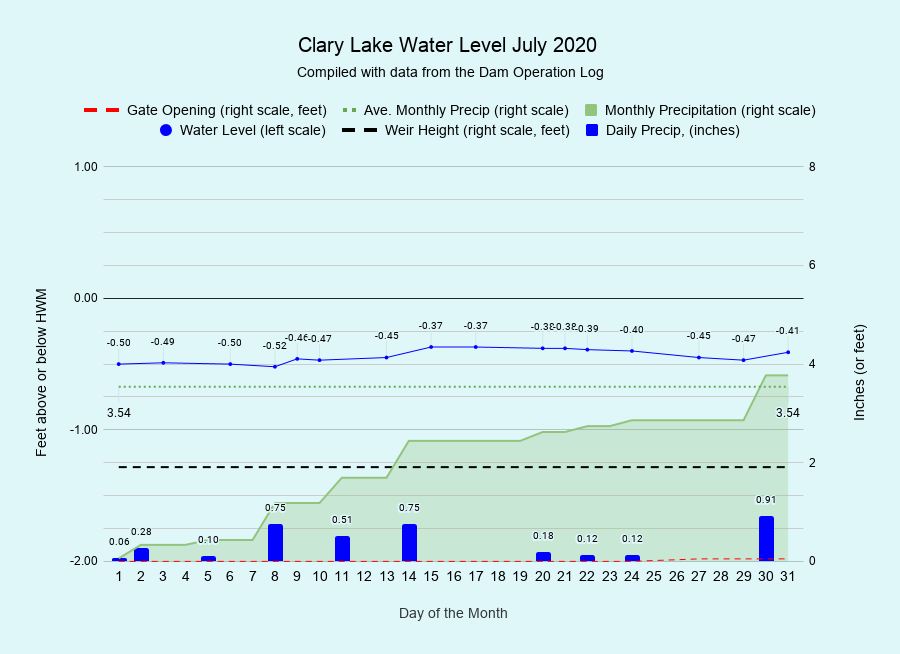 7 Clary-Lake-Water-Level-July-2020