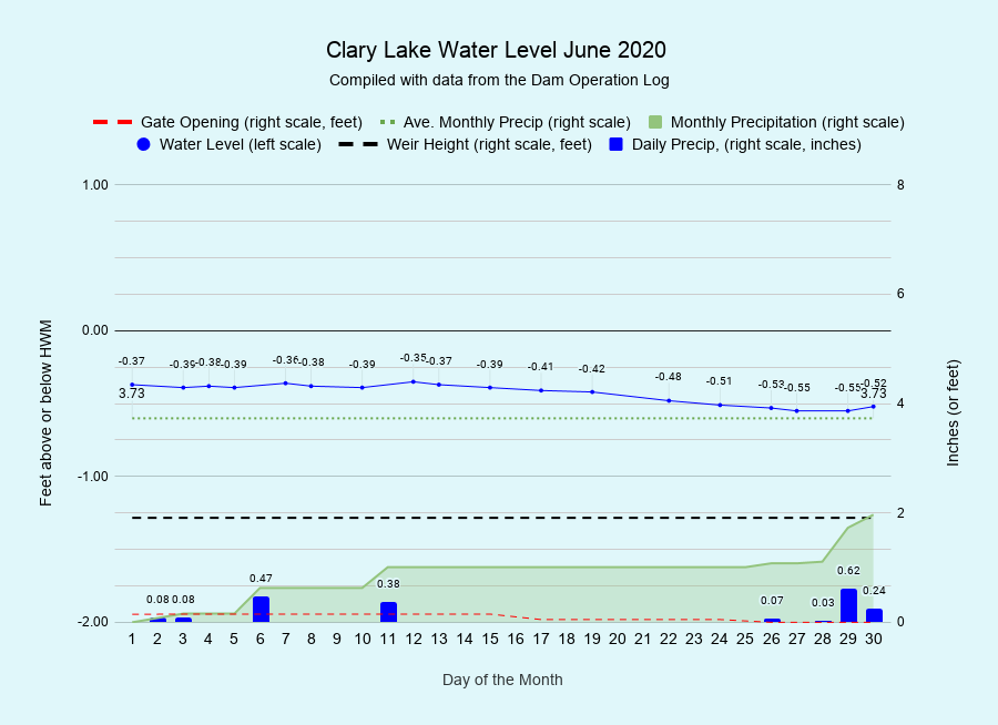6 Clary-Lake-Water-Level-June-2020