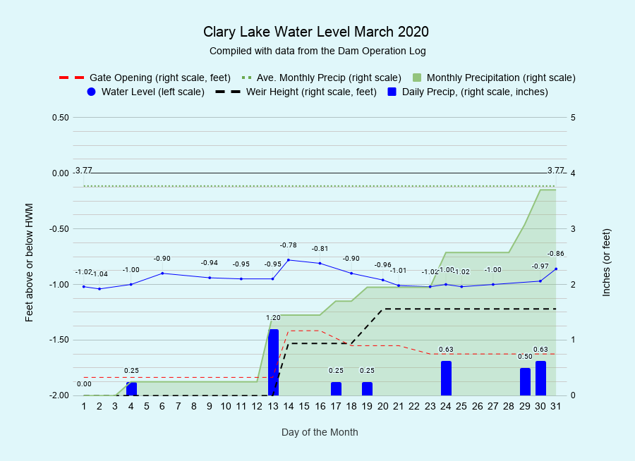3 Clary-Lake-Water-Level-March-2020