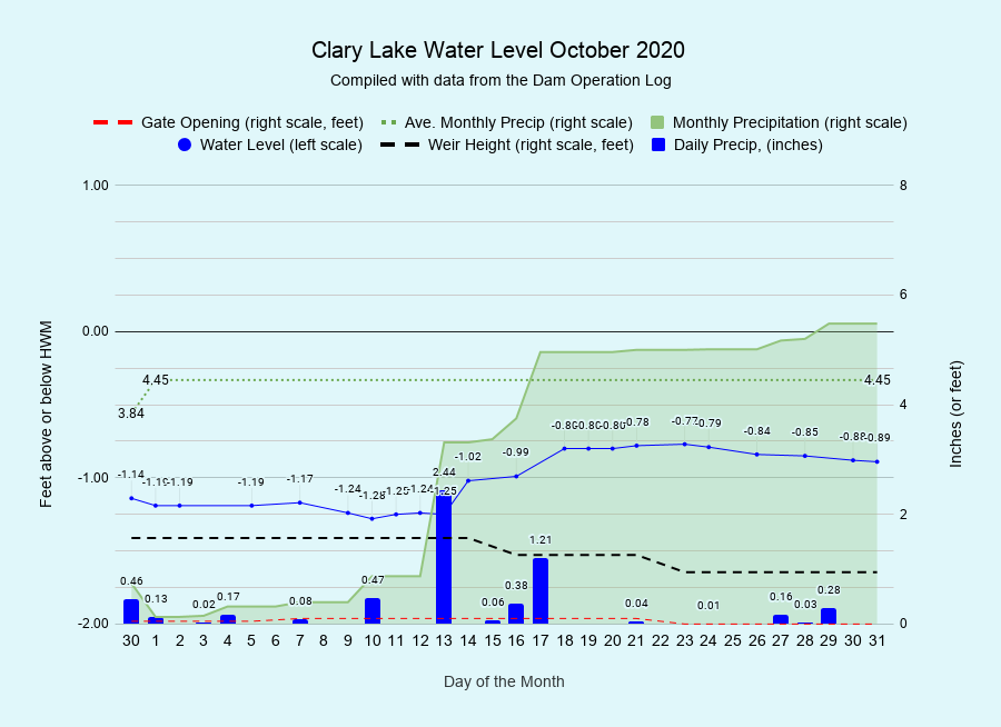 10 Clary-Lake-Water-Level-October-2020