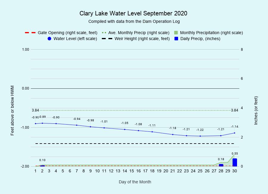 9 Clary-Lake-Water-Level-September-2020